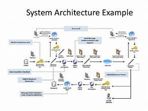 System Architecture Infosheet