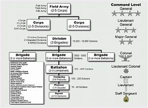 Fil Us Army Operational Unit Diagram Png  U2013 Wikipedia