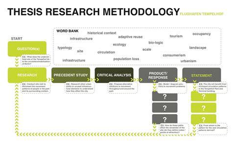 research design  dissertation