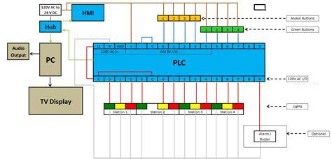 plc diagram electrical guide art diagram art pictures