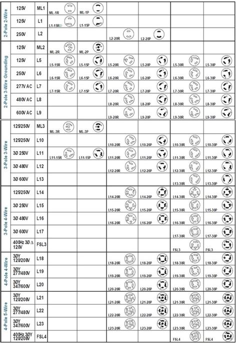 6 20r Receptacle Wiring Diagram Free Picture by Hubbell Twist Lock Chart Work Solutions