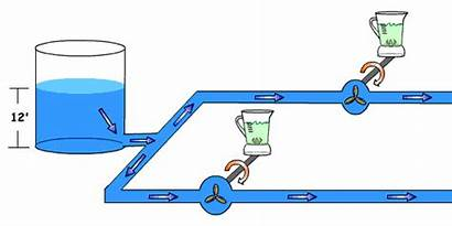 Circuit Water Clipart Electricity Parallel Tank Animated