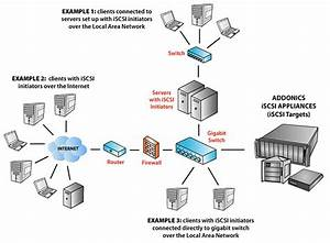Addonics Technology  Iscsi Tutorial