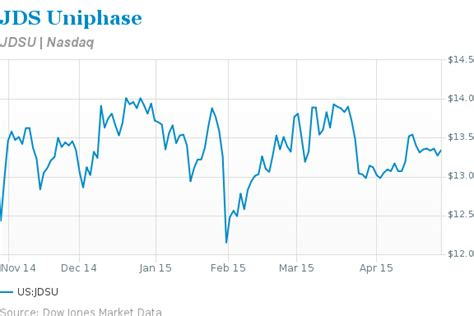 JDS Uniphase Spinoff Should Turn Things Around - Barron's