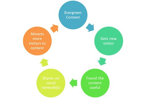 Brand Development Process Template Awesome Best Social Evergreen Content Complete Guide To Scaling Your Inbound