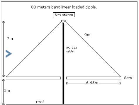 80 Meters Linear Loaded Dipole