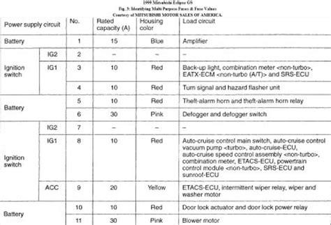 03 Eclipse Fuse Box Diagram by Autofuseboxdiagram 6187 03 Mitsubishi Eclipse Gt Fuse