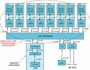 Cell Broadband Engine Architecture And Its First