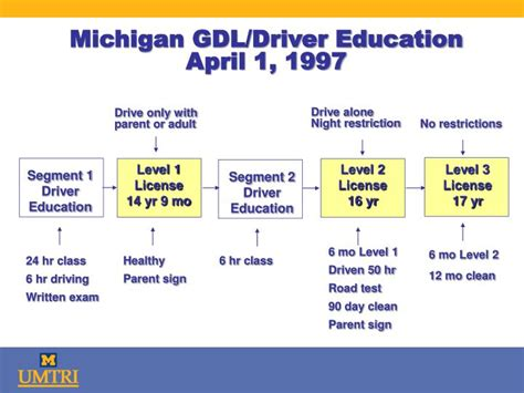 Michigan's Graduated Driver Licensing (gdl) And