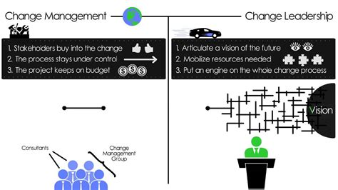 change management  change leadership whats