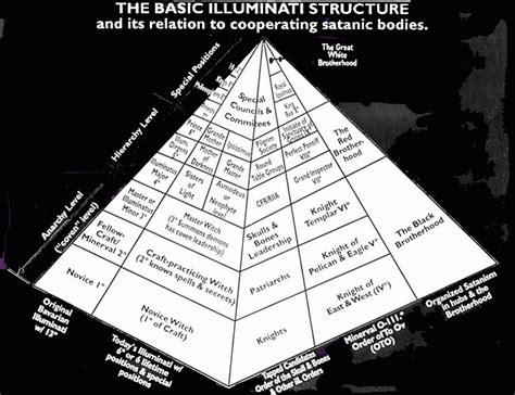 Illuminati E Nuovo Ordine Mondiale Menphis75 Nuovo Ordine Mondiale Quot Illuminati