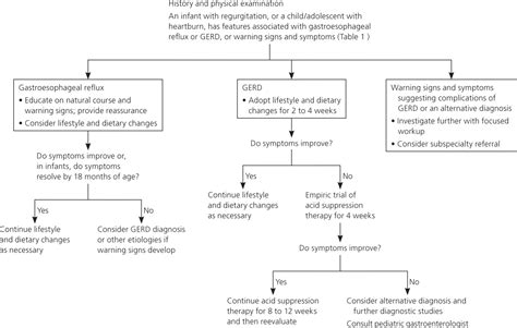 Diagnosis And Treatment Of Gastroesophageal Reflux In