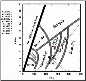 Diagram Showing Main Metamorphic Facies  Tri