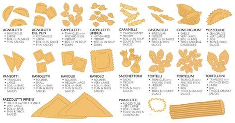 encyclop馘ie cuisine les formes de pates 28 images pates panzani d 233 couvrez tous les types de pates