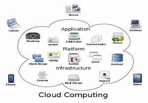 A Complete Reference To Cloud Computing