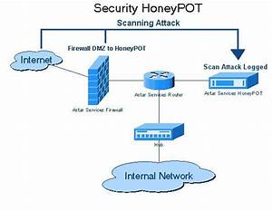 Explanation Of Honeypot Diagram