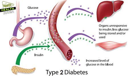 type  diabetes symptoms youtube