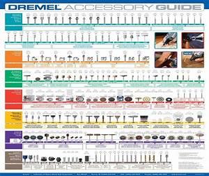 Dremel Chart