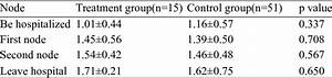 Comparison Of Lymphocyte Number Between Two Groups Of