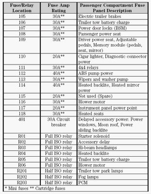 2005 Ford Expedition Fuse Box Diagram Window by Pizzahutblog 1999 Ford F150 Fuse Diagram