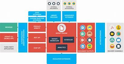 Architecture Integration Intelledox Overview