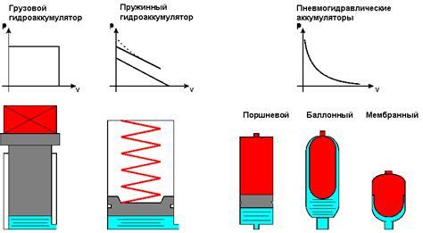 Пружинный аккумулятор переменной конфигурации с гибким звеном . опубликовать статью ринц