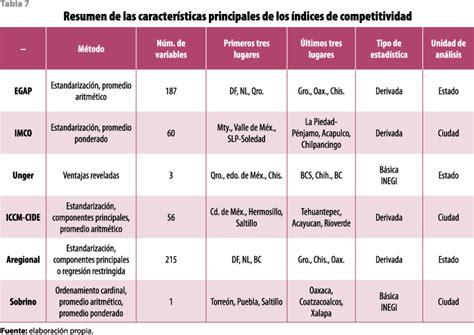 la medici 243 n de la competitividad en m 233 xico ventajas y