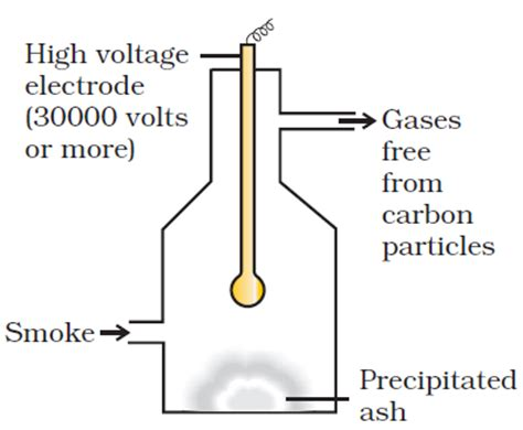 class chapter  surface chemistry chemistry notes
