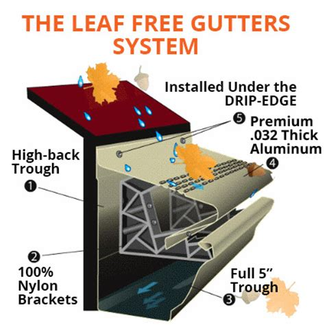 Leaf Free Gutters Home