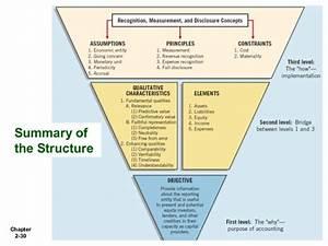 Kieso Ch02 Conceptual Framework For Financing Reporting