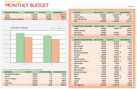 small business budget template printable documents