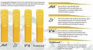 Tenor Saxophone Chart Vandoren Traditional Tenor Sax Reeds Lowest Prices On