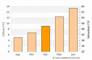 Vancouver Weather In April 2021 Canada Averages