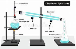 Distillation Apparatus Diagram Stock Vector