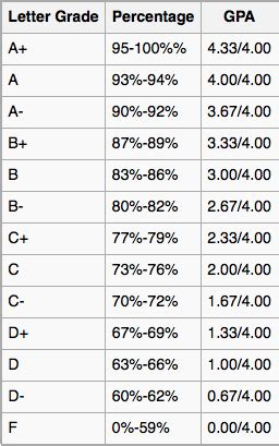 letter grade percentages how to calculate your grade on a test quora