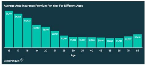 How Much Age Affects The Cost Of Auto Insurance, And What