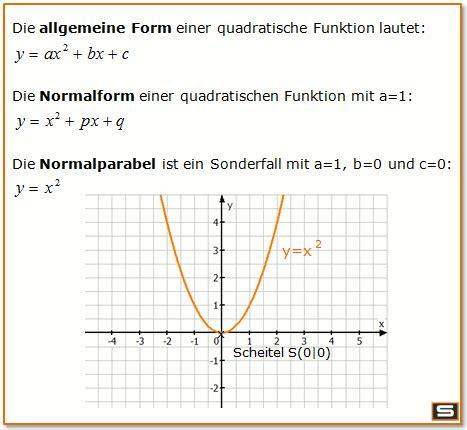 quadratische funktionen erklaerung und scheitelpunktform