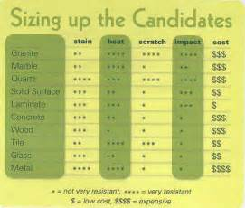countertop comparison chart 187 curbly diy design decor