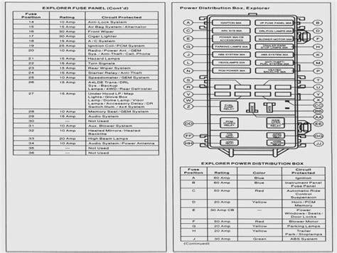 03 Explorer Fuse Box Diagram by One Checklist That You Should Keep In Mind Before Attending