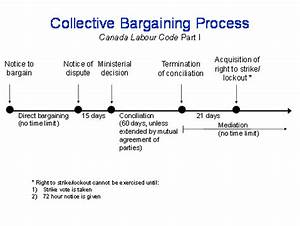 Collective Bargaining - Canada.ca