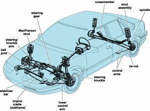 Blog Suspirodovento  Rear Suspension Types In Mass