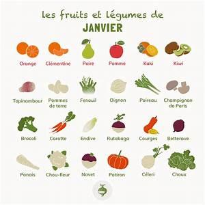 Fruits Legumes Saison : les p pites de noisette p pites gastronomiques en menu ~ Melissatoandfro.com Idées de Décoration