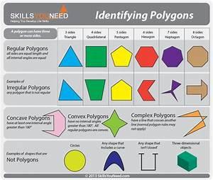 Identifying Polygons  Regular  Irregular  Concave  Convex