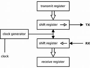 File Uart Block Diagram Svg