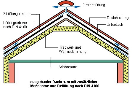 Zweischaliges Belueftetes Dach Kaltdach by Dachpappe Vor D 228 Mmung Entfernen Oder Nicht Selbst De