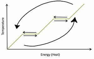 Interactive Phase Change Diagram