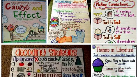 35 Anchor Charts For Reading