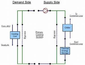 Primary Cooling Loop  Coolsysprimary