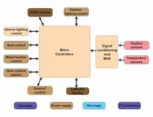 Detailed Guide On The Functioning Of Body Control Module