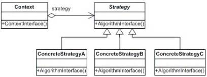 strategy design pattern c codeproject